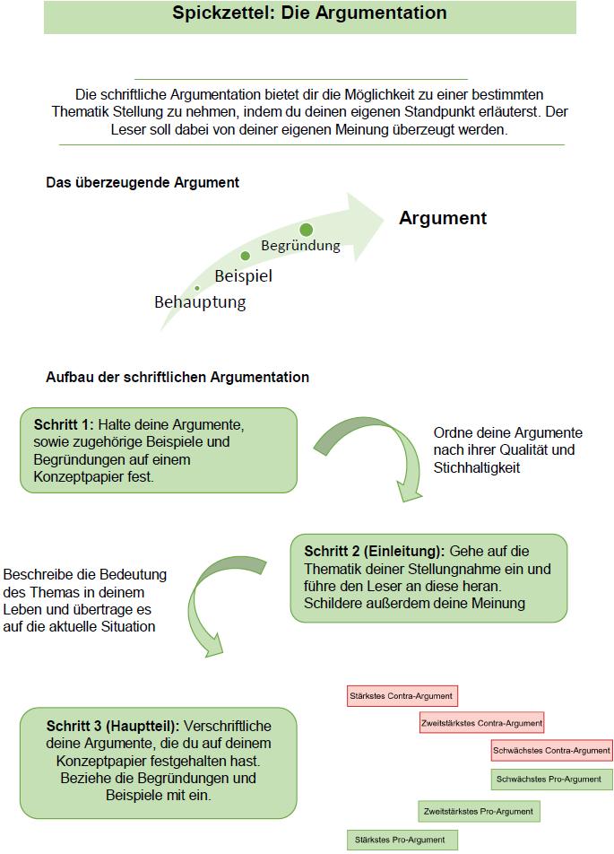 Wie Schreibe Ich Eine Argumentation 1